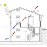 Passive solar in summer